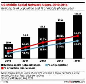 Social Network Stats