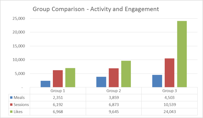 Attend Group Comparison Activity and Engagement