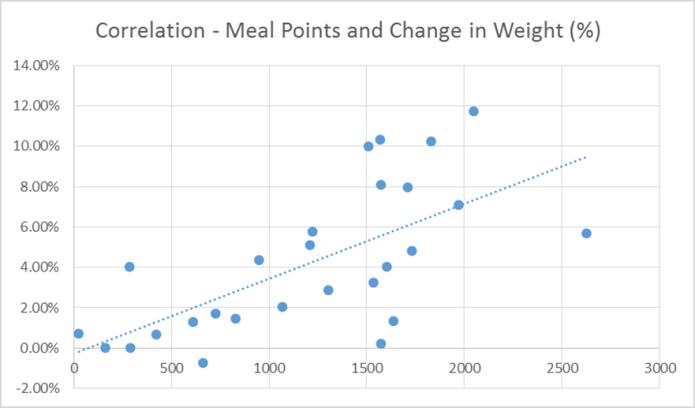 Attendo Correlation