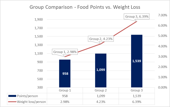 Attendo Food Points vs. Weight Loss