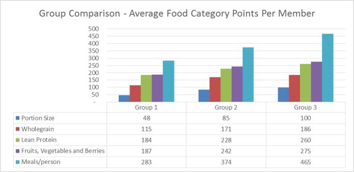 Attendo Group Comparison